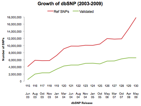 dbSNP Growth SNPs