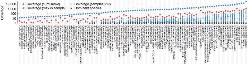 Human gut microbiome sequencing coverage