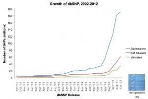Growth of dbSNP