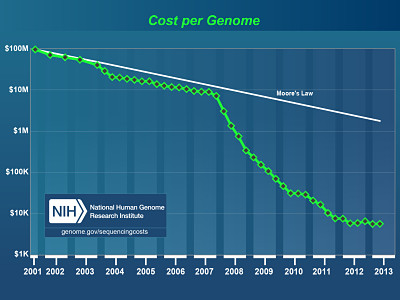 cost of genome sequencing moore's law
