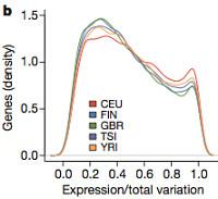 Gene expression variation