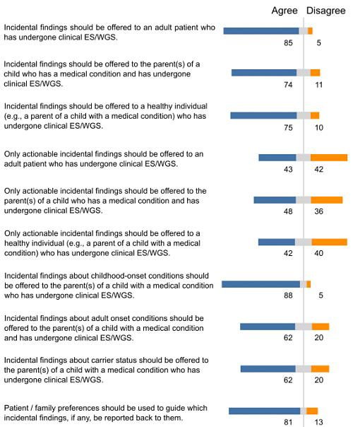 Return of results survey