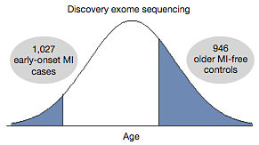 Discovery exome sequencing