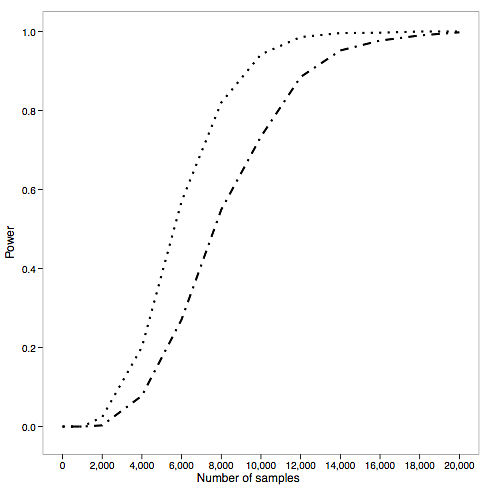Power calculations for sequencing gwas