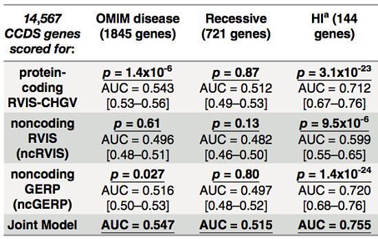Gene scores versus omim
