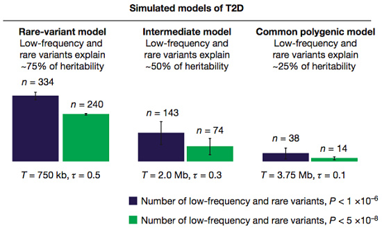 genetic models of T2d