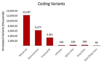 dbSNP coding variants